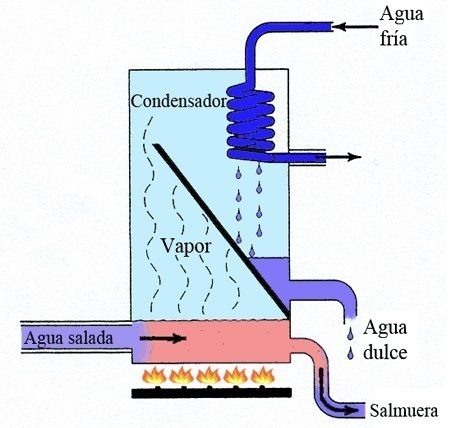 como-transformar-agua-salada-en-agua-potable-destilacion
