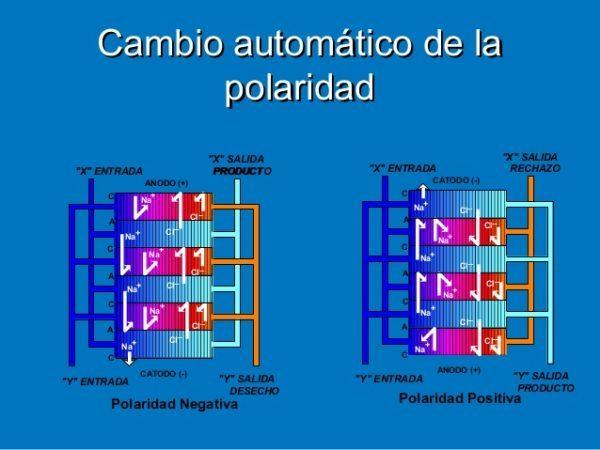 como-transformar-agua-salada-en-agua-potable-electrolisis