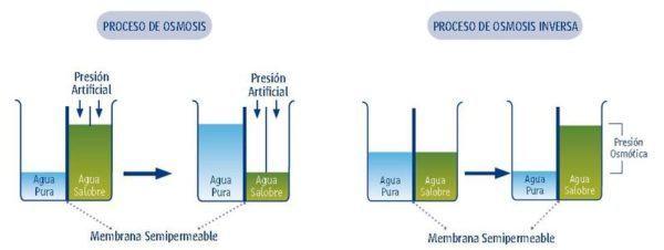 como-transformar-agua-salada-en-agua-potable-osmosis