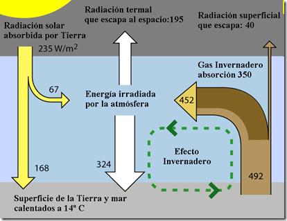 efecto invernadero wikipedia