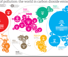 Emisiones de CO2 por paises