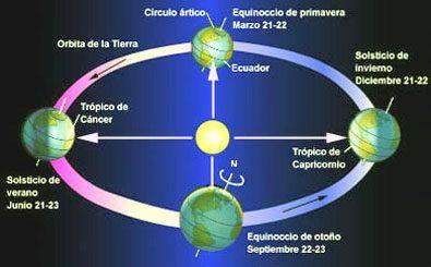 Hoy es el primer d a del verano 2018 solsticio de verano for Porque se llama la puerta del sol