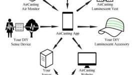 Las 15 mejores aplicaciones de Salud y Medio Ambiente