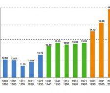 La primera década del siglo 21 ha sido la más cálida desde 1850