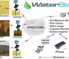 Controlar el sistema de riego y el agua con una aplicación de Smartphone