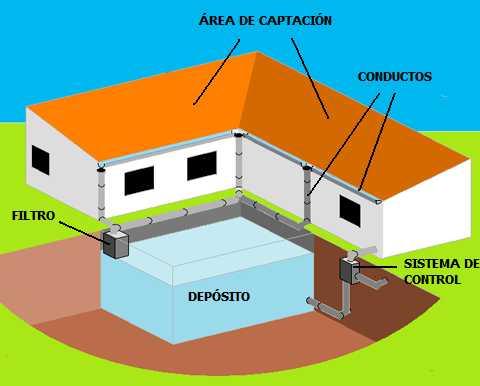 reciclar-agua-de-lluvia-para-uso-domestico-ejemplo