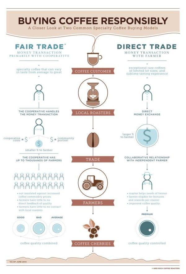como-diferenciar-si-un-cafe-es-comercio-directo-o-de-comercio-justo-infografia