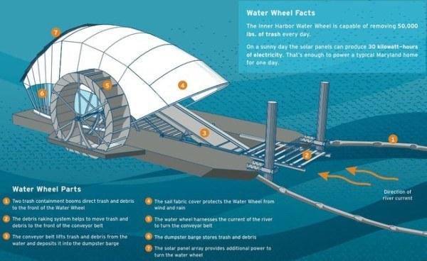 rueda-solar-solucion-para-los-desechos-de-plasticos-en-los-oceanos-funcionamiento