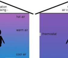 Ahorra calefacción con estos ventiladores que redistribuyen el aire caliente del techo al suelo de las habitaciones