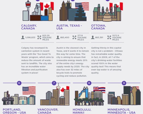 Cuáles son las 28 ciudades más limpias del mundo
