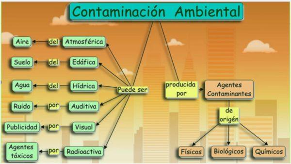 contaminacion-atmosferica-contaminacion-agentes