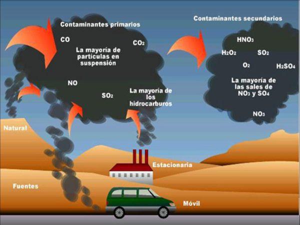contaminacion-atmosferica-contaminacion-agentes-internos-externos