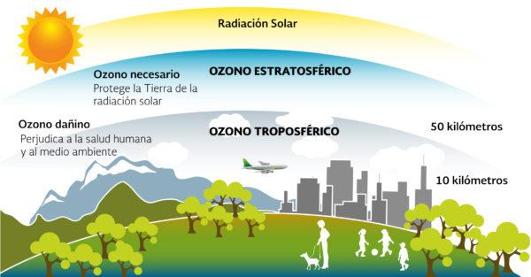 contaminacion-atmosferica-contaminacion-ozono
