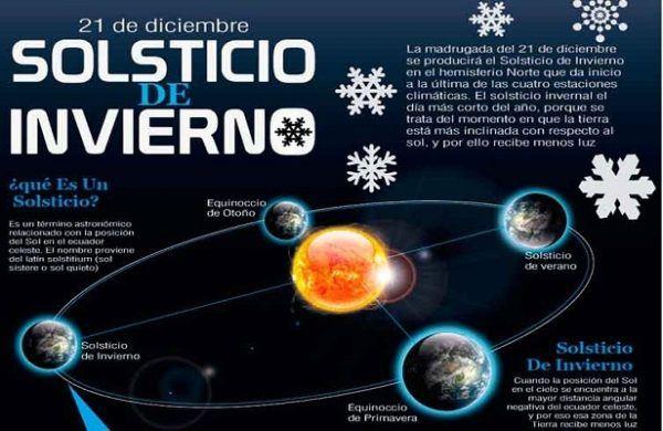 solsticio-de-invierno-que-es