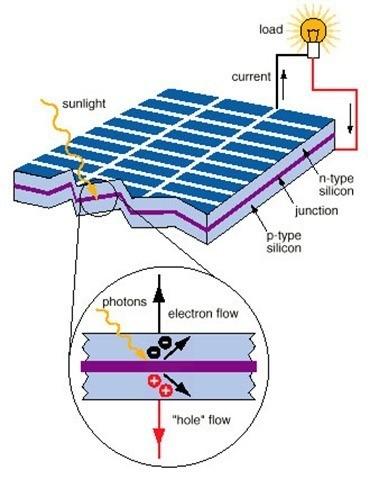 energia-solar-celulas-solares-pasos