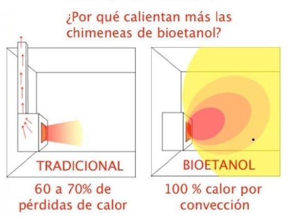 chimenea-bioetanol-poder-calorifico