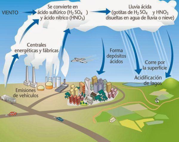 combustibles-fosiles-lluvia-acida