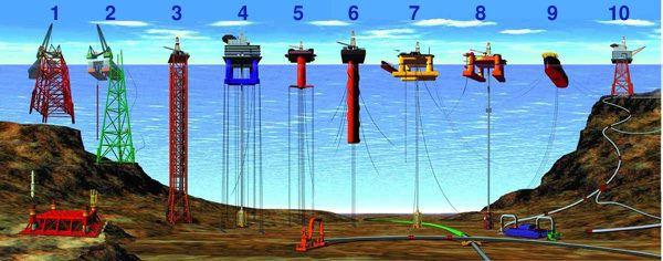 1, 2) Plataformas convencionales fijas; 3) Plataformas de torre autoelevable; 4, 5) Plataformas flotantes tensionadas; 6) Plataformas Spar; 7,8) Plataformas semi-sumergibles; 9) Plataformas en barcos perforadores; 10) Plataformas sustentadas en el zócalo y unidas a instalaciones de extracción en el fondo marino