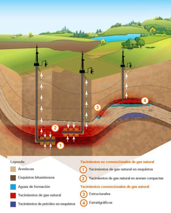 Caracteristicas Del Gas Natural