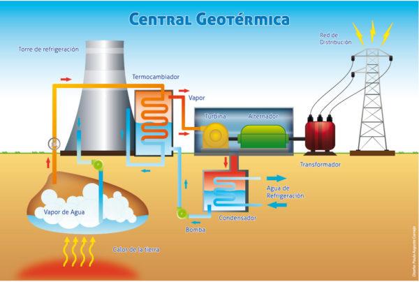 energia-geotermica-alta-temperatura-central