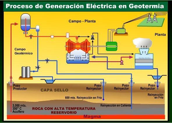 energia-geotermica-proceso-extraccion