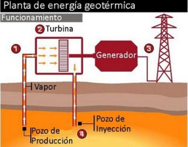 energia-geotermica-proceso-turbina