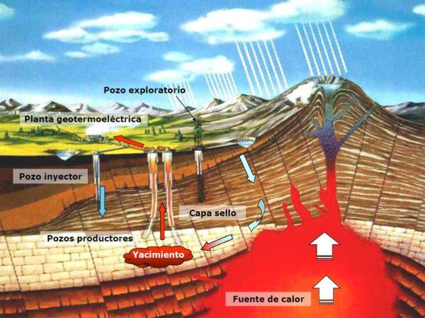 energia-geotermica-yacimientos