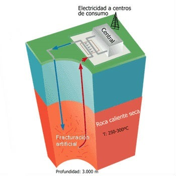 energia-geotermica-yacimientos-secos-energia-geotermica