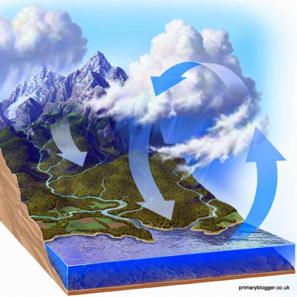 inundaciones-ciclo-agua