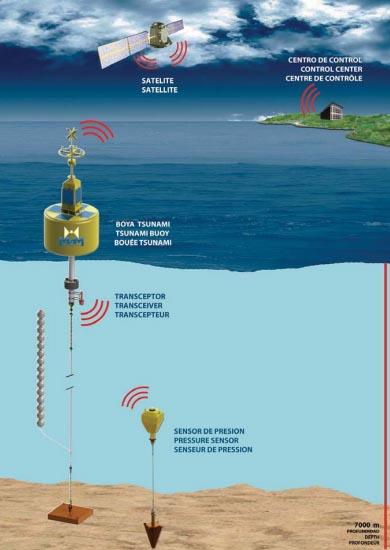inundaciones-inofrafia-sistema-de-deteccion-de-tsunamis