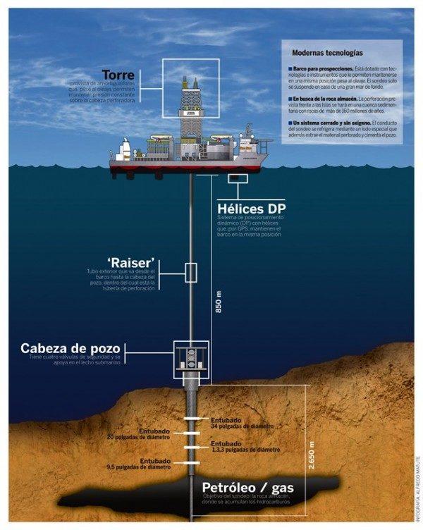 inundaciones-prospecciones-petrolíferas-600x752