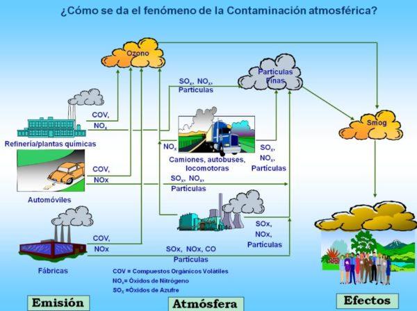 la-contaminacion-atmosférica-grafico