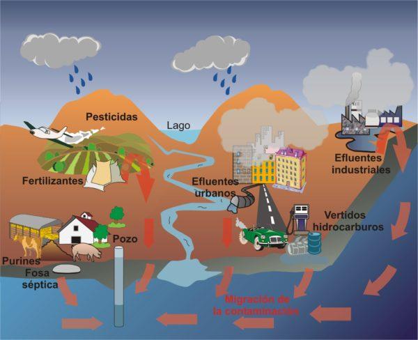 la-contaminacion-hídrica-grafico