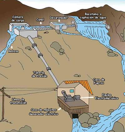 centra- hidroeléctrica-altas-presiones