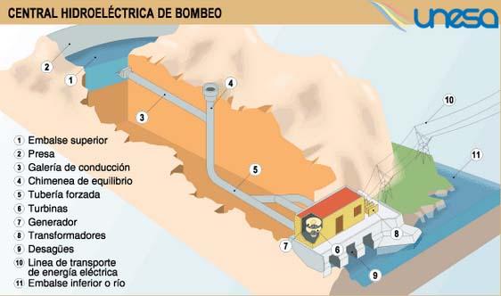 centra- hidroeléctrica-bombeo