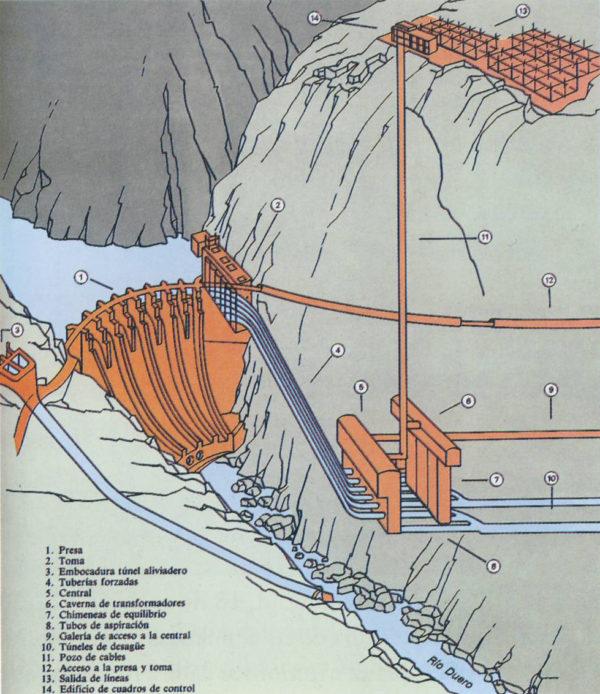 central hidroeléctrica-esquema-construccion-presa