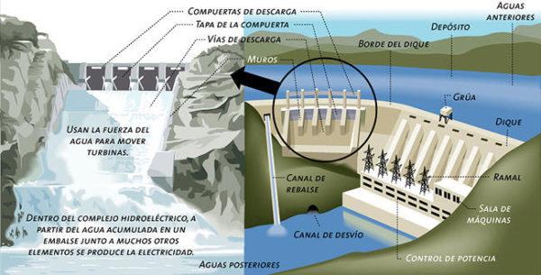 central-hidroeléctrica-esquema-presa