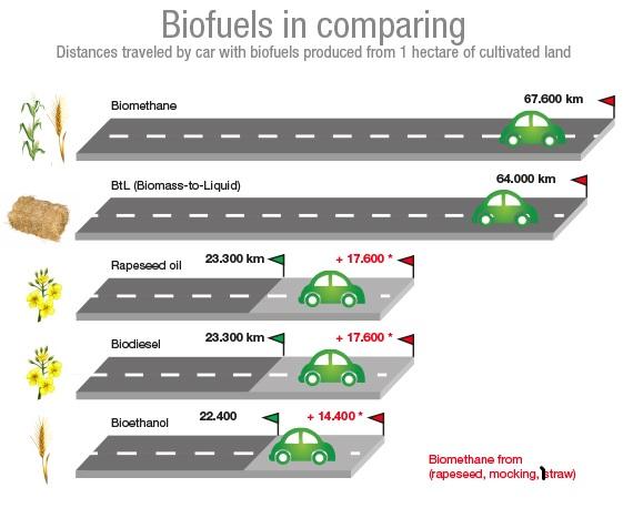 biogas-biometano-distancias-recorridas-biometano