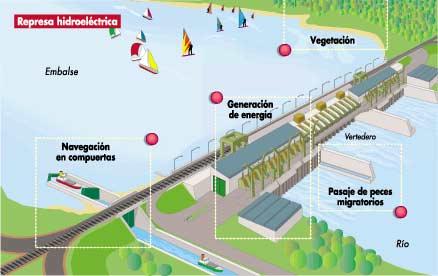 centra-hidroelectrica-func-represa