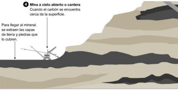 combustibles-fosiles-mina-cielo-abierto