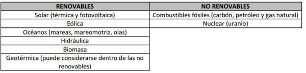 combustibles-fosiles-tipos-energia
