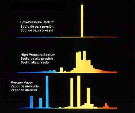 La figura muestra el rendimiento espectral de las lámparas de sodio de baja presión, de sodio de alta presión y de vapor de mercurio.
