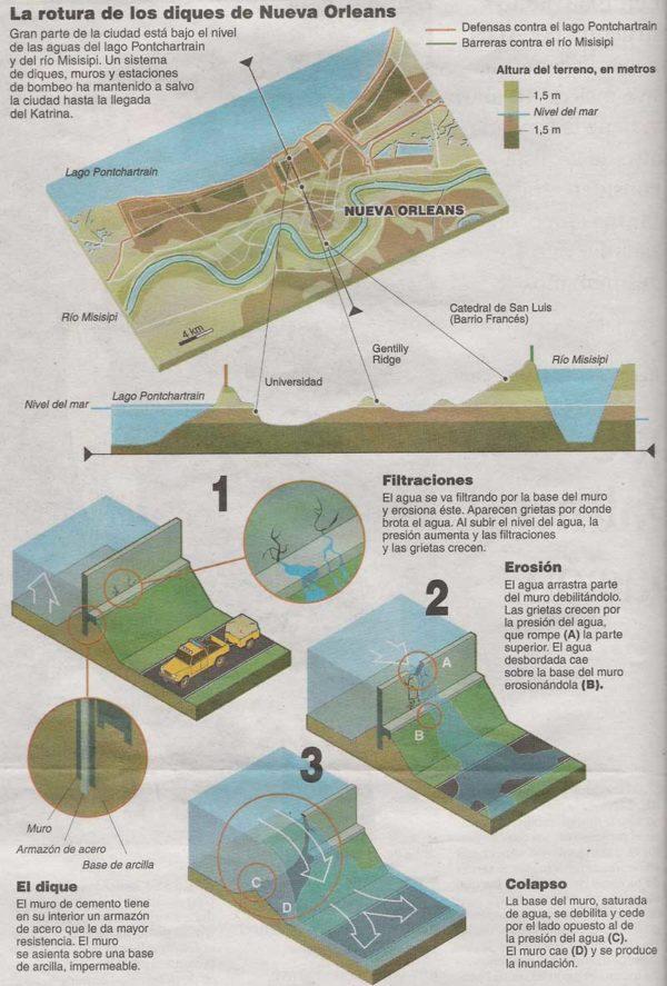 inundaciones-fallas-diques-nueva-orleans