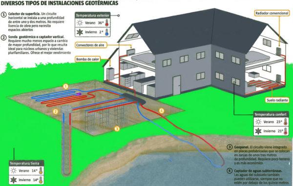 energia-geotermica-instalacion-esquema-enterrado
