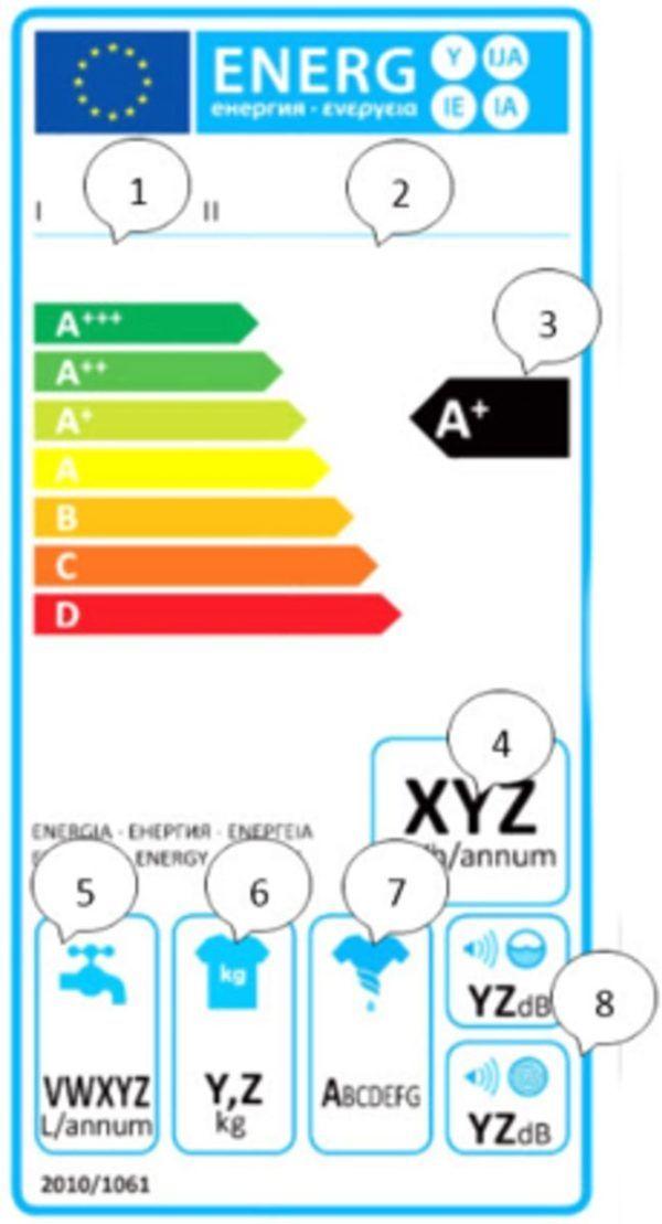 Etiqueta energetica como leer